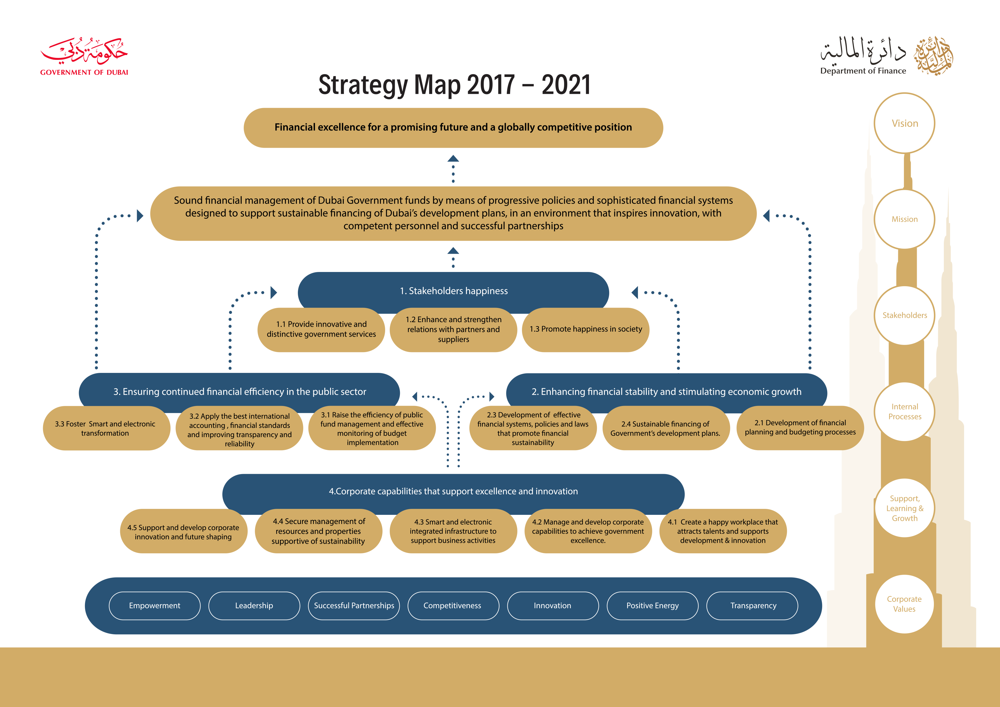DOF Corporate Strategy